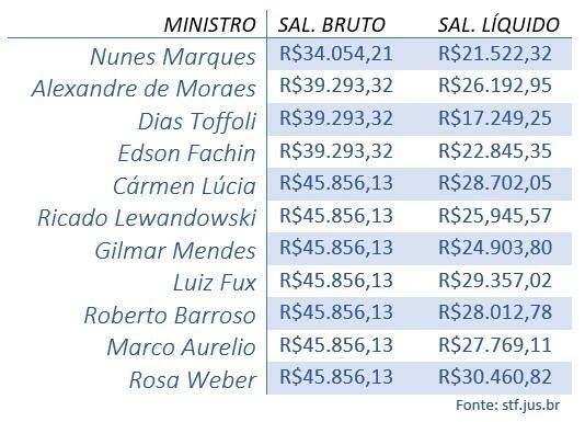 tabela salários stf